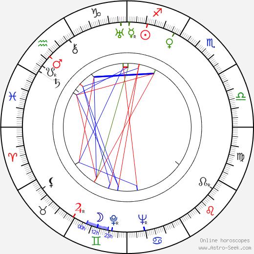 Гилберт Роланд Gilbert Roland день рождения гороскоп, Gilbert Roland Натальная карта онлайн