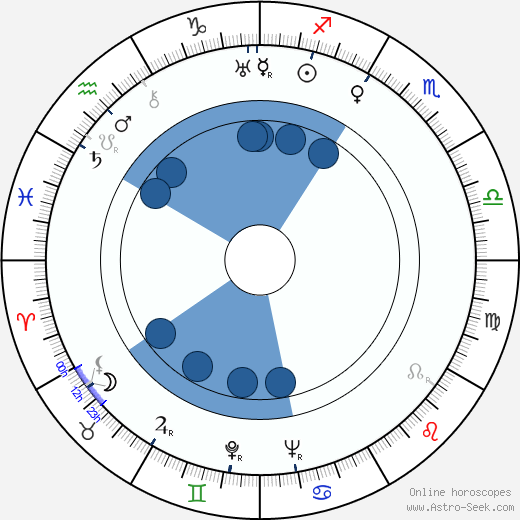 Harald Koivikko wikipedia, horoscope, astrology, instagram