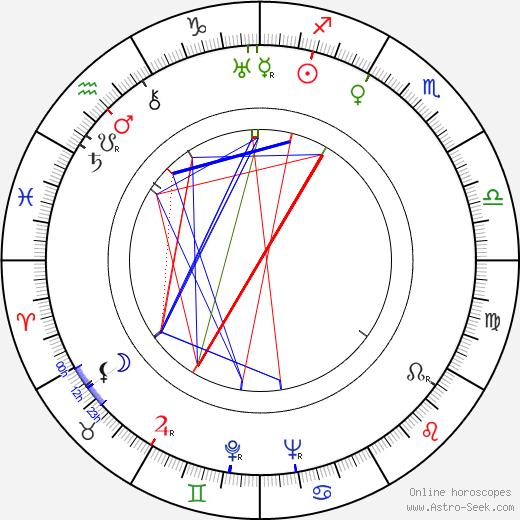 Harald Koivikko день рождения гороскоп, Harald Koivikko Натальная карта онлайн