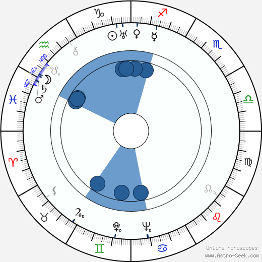 Hiroshi Inagaki wikipedia, horoscope, astrology, instagram