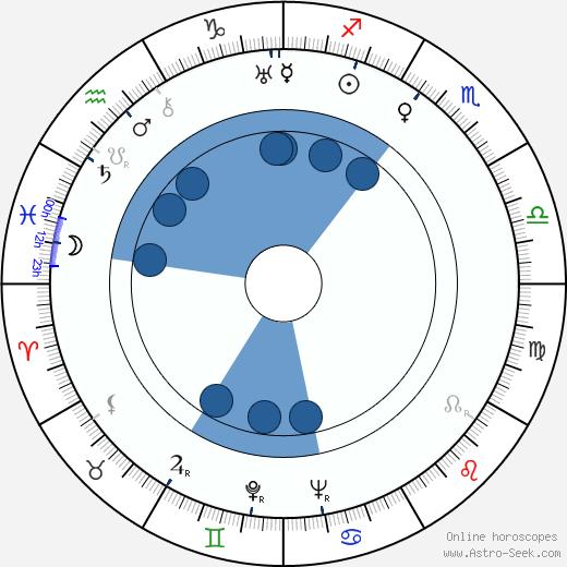 Iosif Kheifits wikipedia, horoscope, astrology, instagram