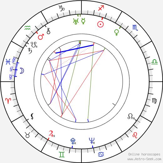 Iosif Kheifits birth chart, Iosif Kheifits astro natal horoscope, astrology