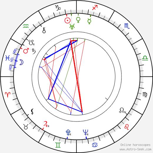 Jule Styne astro natal birth chart, Jule Styne horoscope, astrology