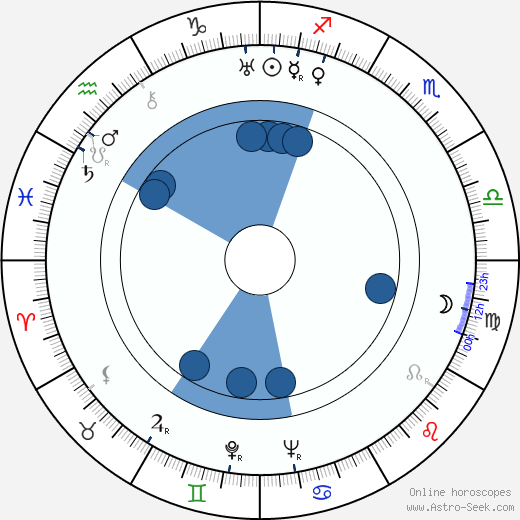 Mary Nolan wikipedia, horoscope, astrology, instagram