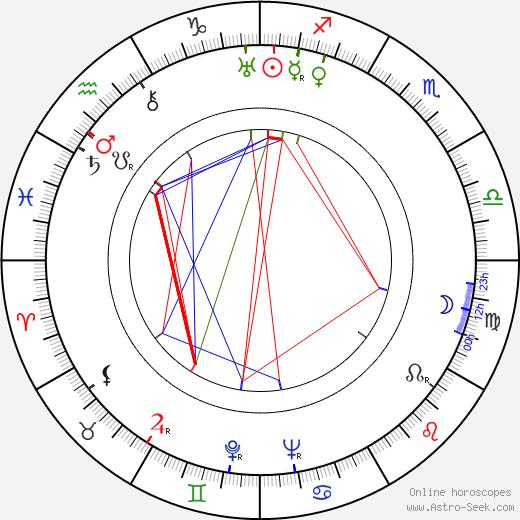 Mary Nolan astro natal birth chart, Mary Nolan horoscope, astrology