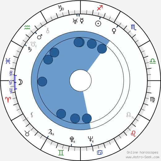 Natalie Paley wikipedia, horoscope, astrology, instagram