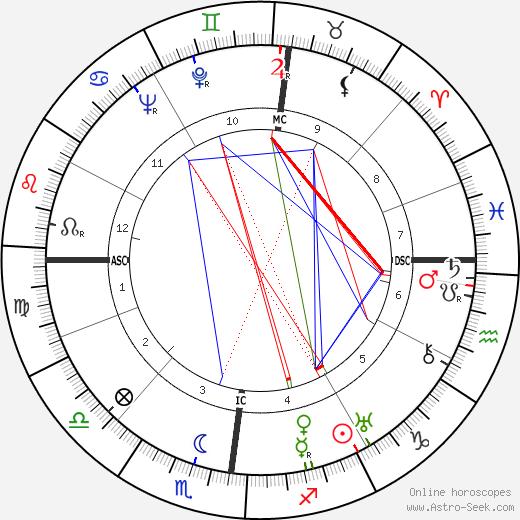 Пьер Брассёр Pierre Brasseur день рождения гороскоп, Pierre Brasseur Натальная карта онлайн