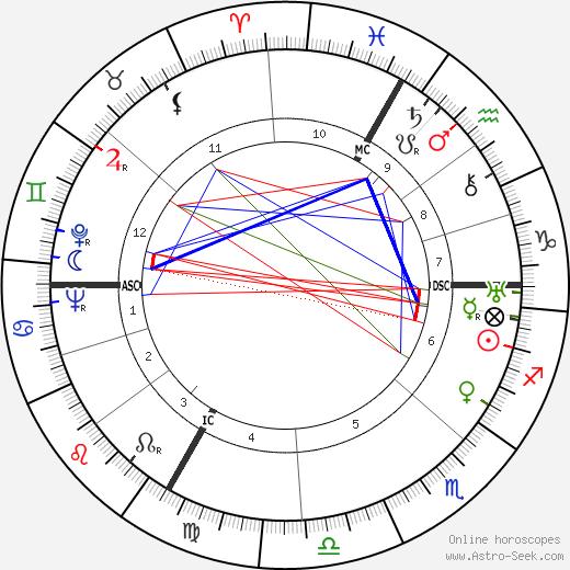 Pierre Tal Coat birth chart, Pierre Tal Coat astro natal horoscope, astrology