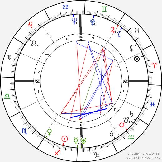 Ренато Биролли Renato Birolli день рождения гороскоп, Renato Birolli Натальная карта онлайн