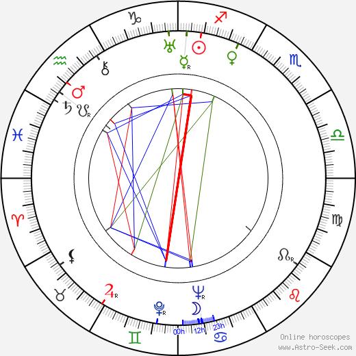 Toivo Lahti tema natale, oroscopo, Toivo Lahti oroscopi gratuiti, astrologia