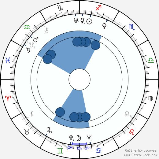 Youcca Troubetzkov wikipedia, horoscope, astrology, instagram