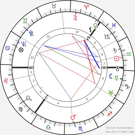 Ayn Rand tema natale, oroscopo, Ayn Rand oroscopi gratuiti, astrologia