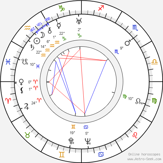 Bess Sankey birth chart, biography, wikipedia 2019, 2020