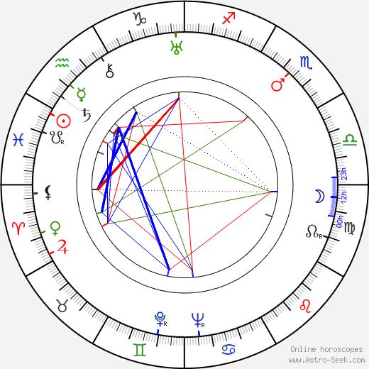 Birgit Kronström astro natal birth chart, Birgit Kronström horoscope, astrology