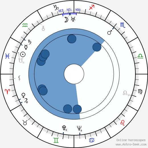Carin Swensson wikipedia, horoscope, astrology, instagram