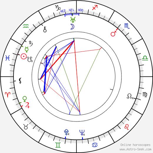 Carin Swensson birth chart, Carin Swensson astro natal horoscope, astrology
