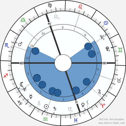 Cesare Fantoni wikipedia, horoscope, astrology, instagram