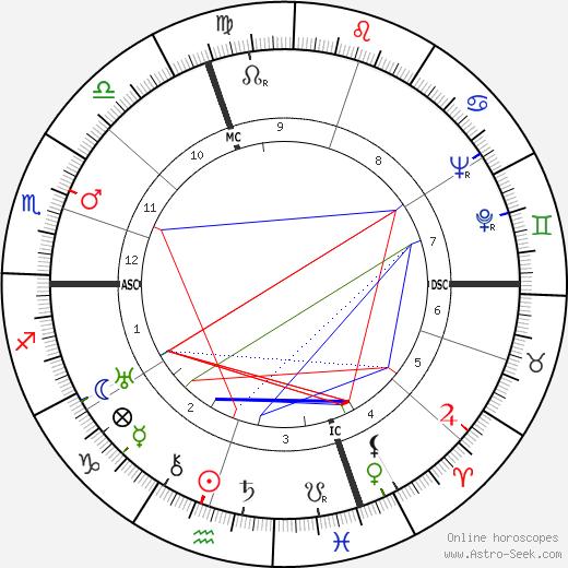 Cesare Fantoni день рождения гороскоп, Cesare Fantoni Натальная карта онлайн