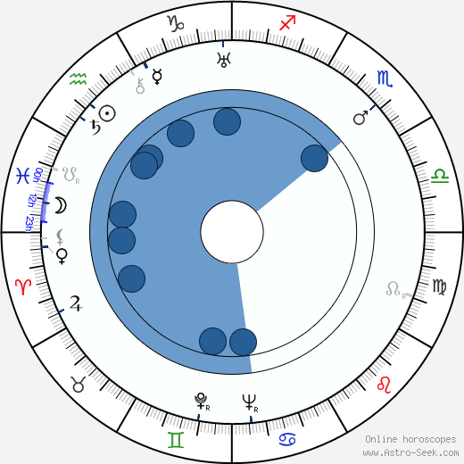 Edith Méra wikipedia, horoscope, astrology, instagram