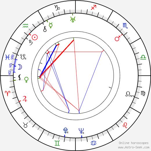 Edith Méra birth chart, Edith Méra astro natal horoscope, astrology