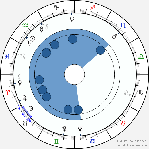 Eduard Ingriš wikipedia, horoscope, astrology, instagram