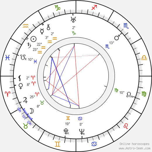 Eduard Ingriš birth chart, biography, wikipedia 2018, 2019