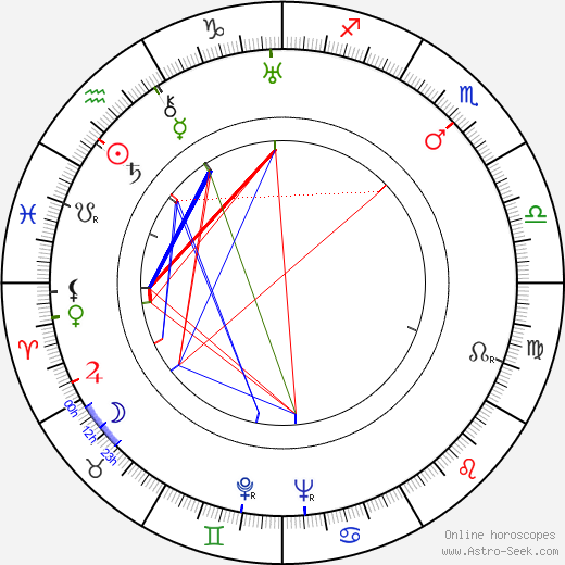 Eduard Ingriš astro natal birth chart, Eduard Ingriš horoscope, astrology