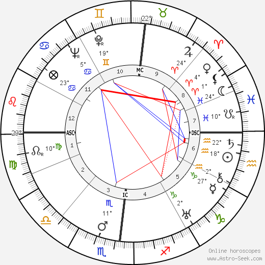 Emile B. Passani birth chart, biography, wikipedia 2020, 2021