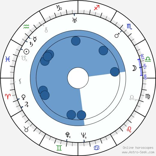 Evgeniy Teterin wikipedia, horoscope, astrology, instagram