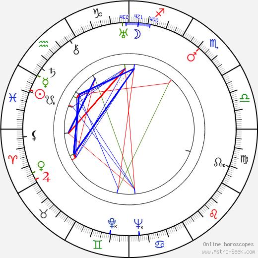 Franchot Tone birth chart, Franchot Tone astro natal horoscope, astrology