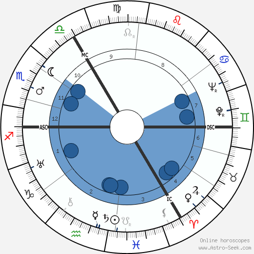 Guillaume Landré wikipedia, horoscope, astrology, instagram