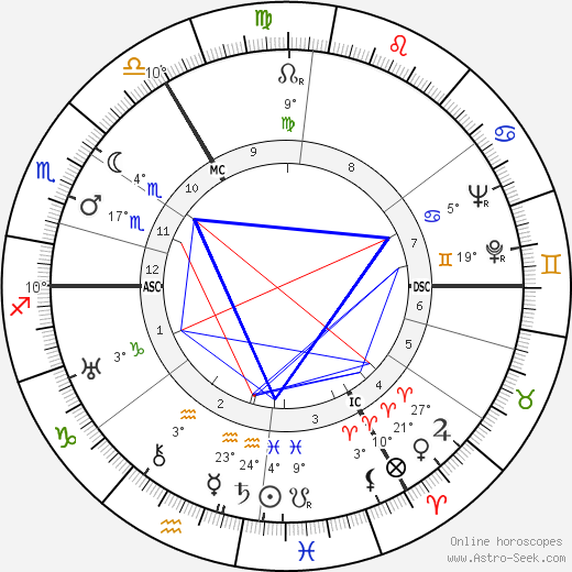 Guillaume Landré birth chart, biography, wikipedia 2018, 2019