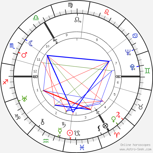 Guillaume Landré astro natal birth chart, Guillaume Landré horoscope, astrology