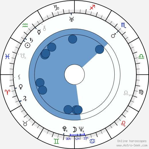 Harold Arlen wikipedia, horoscope, astrology, instagram