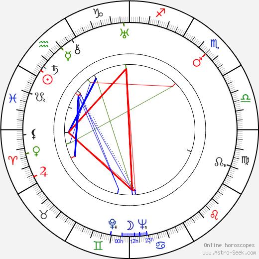 Harold Arlen tema natale, oroscopo, Harold Arlen oroscopi gratuiti, astrologia