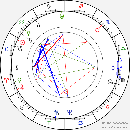 Henry Mollison tema natale, oroscopo, Henry Mollison oroscopi gratuiti, astrologia