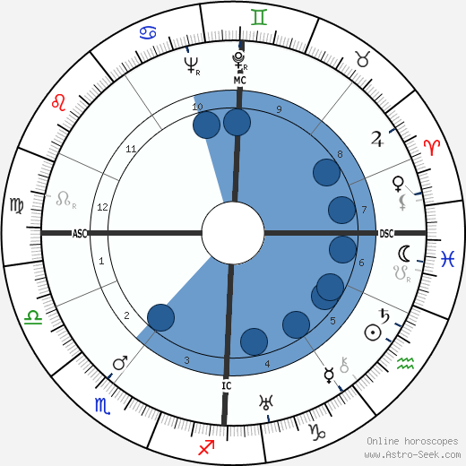 Irmgard Keun horoscope, astrology, sign, zodiac, date of birth, instagram