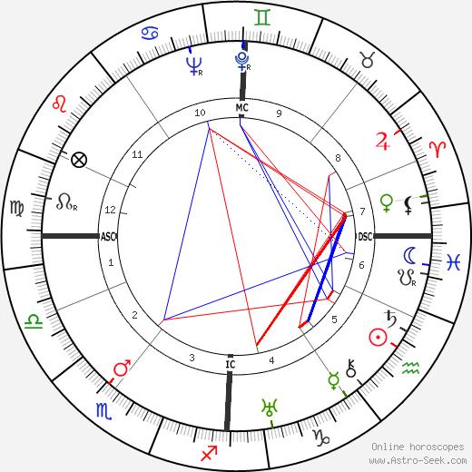 Ирмгард Койн Irmgard Keun день рождения гороскоп, Irmgard Keun Натальная карта онлайн