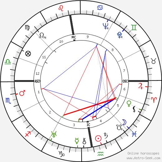 Jan Werich tema natale, oroscopo, Jan Werich oroscopi gratuiti, astrologia