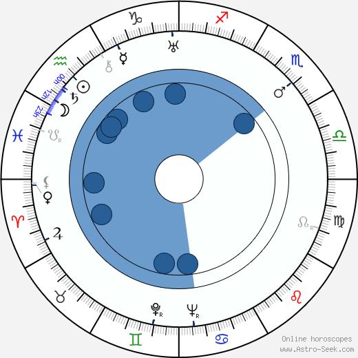 Jean Faurez wikipedia, horoscope, astrology, instagram