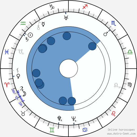 John Dierkes wikipedia, horoscope, astrology, instagram