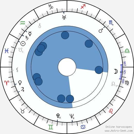 Lev Atamanov wikipedia, horoscope, astrology, instagram