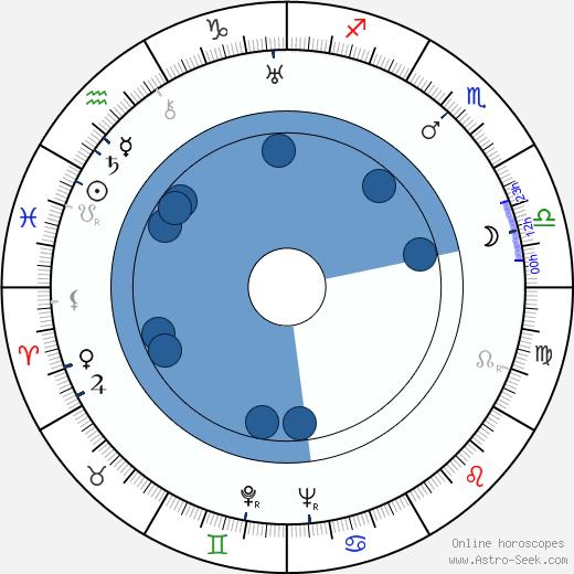Luis Sandrini wikipedia, horoscope, astrology, instagram