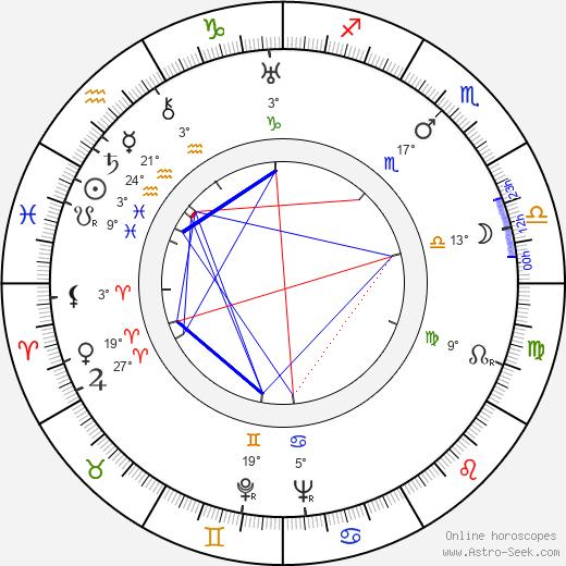 Luis Sandrini birth chart, biography, wikipedia 2019, 2020