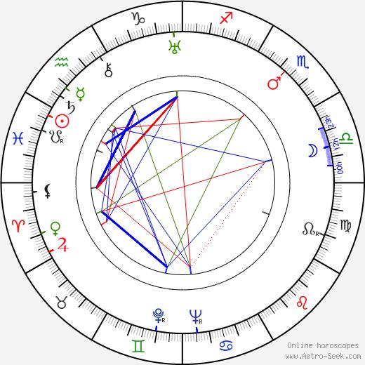 Luis Sandrini birth chart, Luis Sandrini astro natal horoscope, astrology