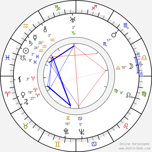 Onni Elo birth chart, biography, wikipedia 2019, 2020