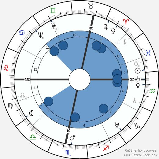 Pierre Fleurquin wikipedia, horoscope, astrology, instagram