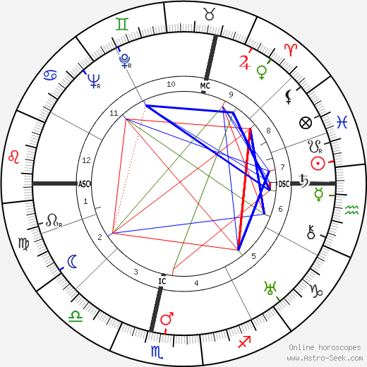 Pierre Fleurquin tema natale, oroscopo, Pierre Fleurquin oroscopi gratuiti, astrologia