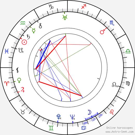 Poul Bang день рождения гороскоп, Poul Bang Натальная карта онлайн