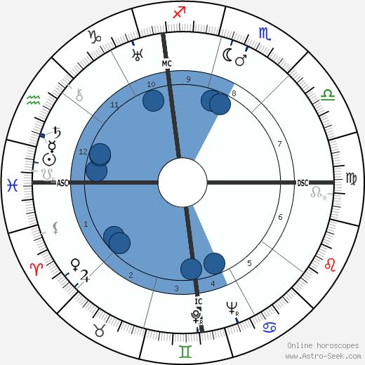 Sally Victor wikipedia, horoscope, astrology, instagram